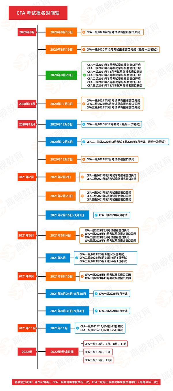 2021年2月和5月CFA考试,2022年CFA报考时间