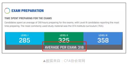重温CFA考纲,2020年CFA考试难度究竟有多大?