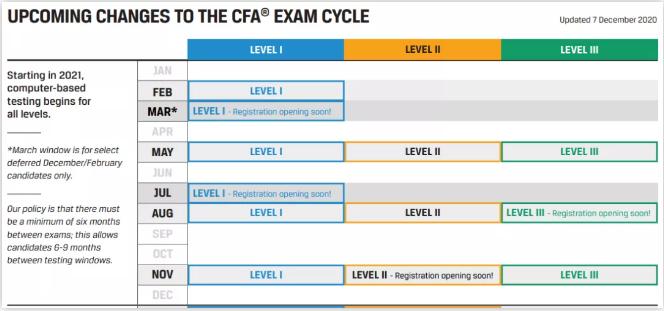 2021年CFA考试必看,CFA考场常见问题详细【高分必备