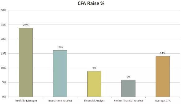 金融分析师CFA持证人,金融分析师钱景