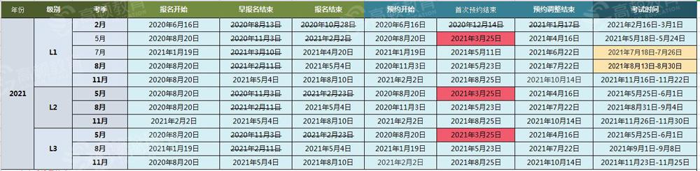 2021年7月CFA考试时间表,CFA协会官宣