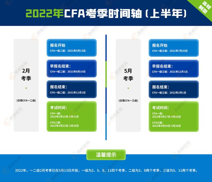 2022年CFA报名考试小白必看,一文详细讲解cfa报考