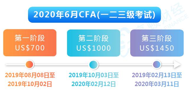 2020年6月cfa报名提醒贴,错过一阶段cfa费用贵2000元!